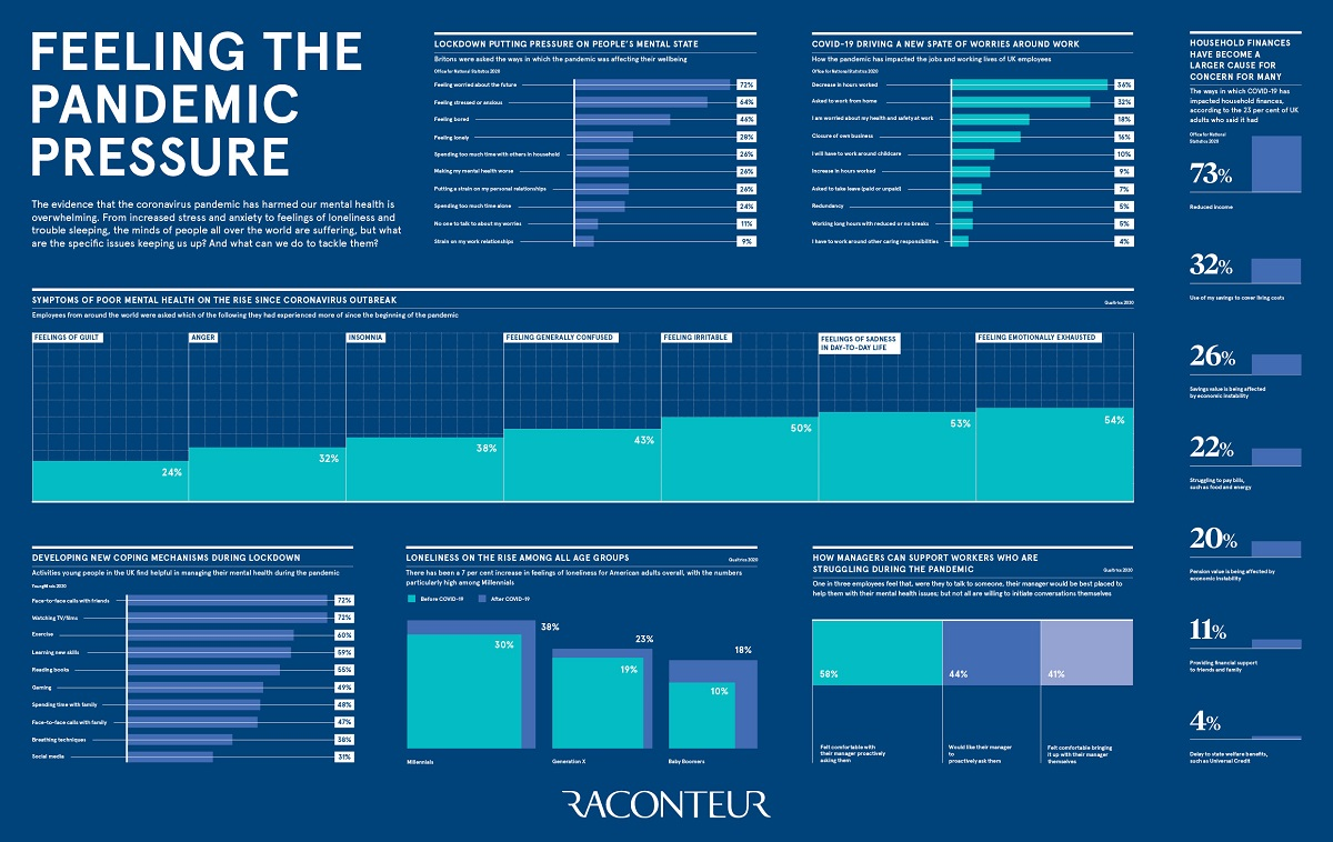Feeling the pandemic infographic